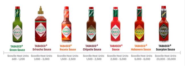 Tabasco sauzen op schaal van Scoville